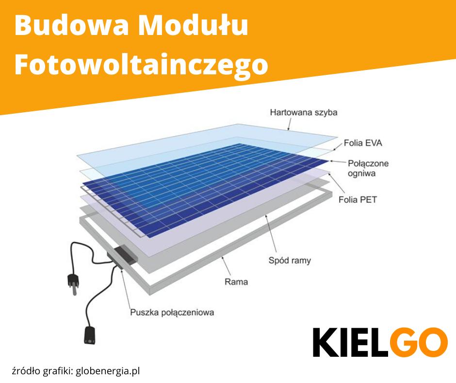 Budowa modułu fotowoltaicznego